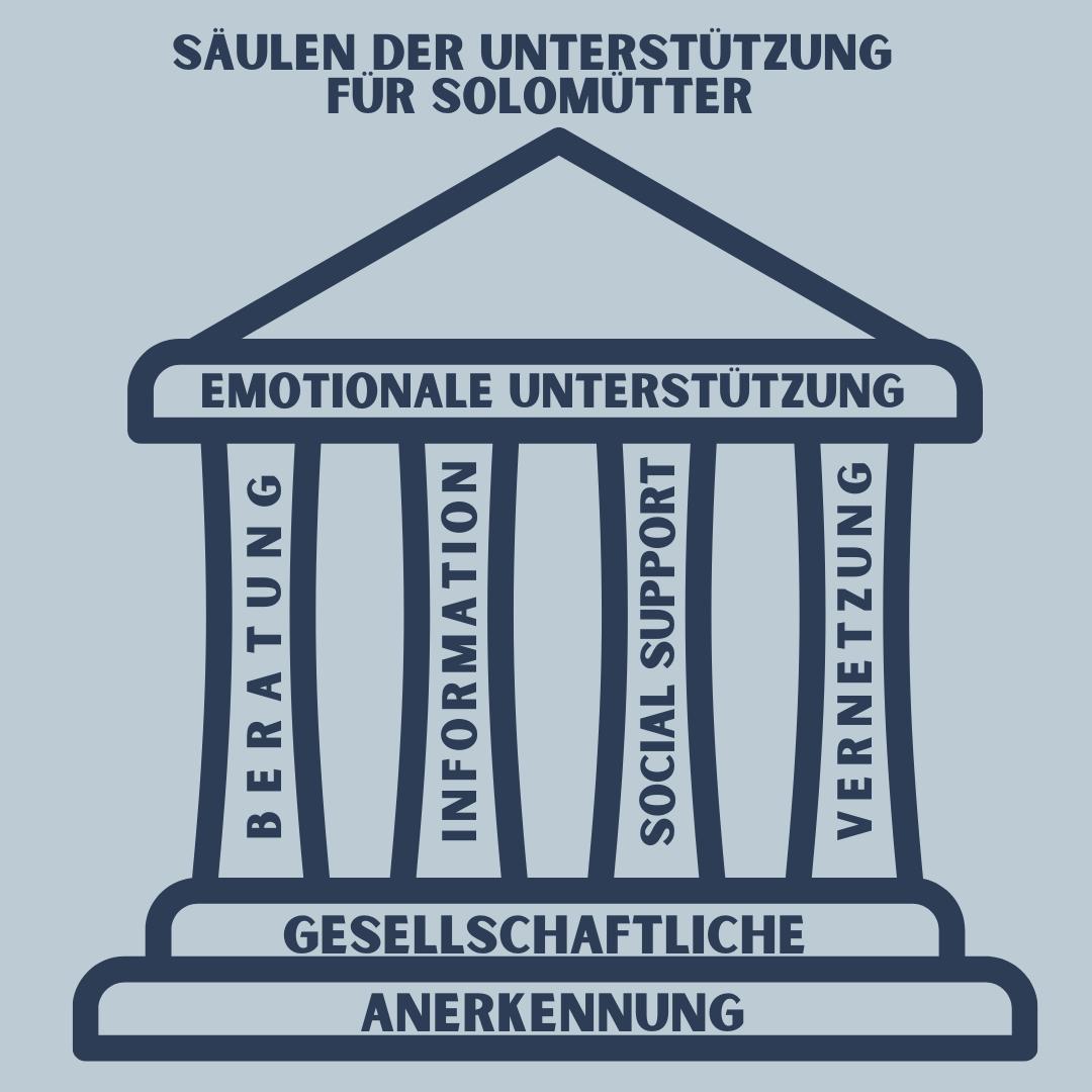Säulen der Unterstützung Katharina Horn Kinderwunschberatung für Solomütter